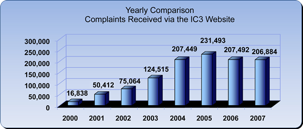 Chart showing complaints recieved by IC3